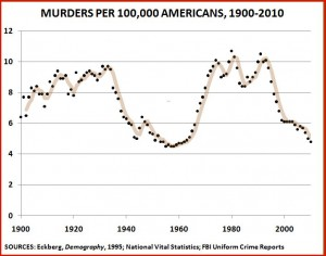 American homicide rate since 1900