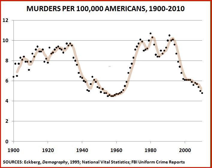 http://thepublicintellectual.org/wp-content/uploads/2011/03/Homicides-1900-2010-2.jpg