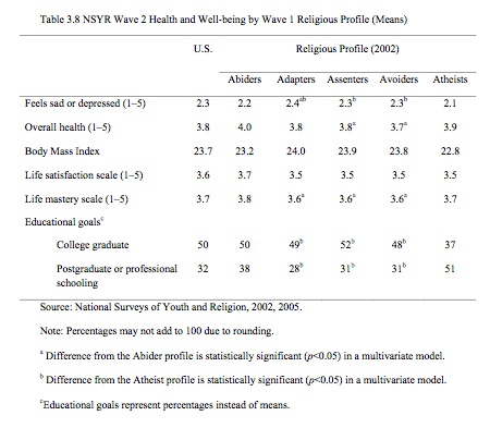 religion and well being Religion and well-being in older adults religious categories based on quartiles (ie, low is 1st quartile,  religion, spirituality and mental health 1.